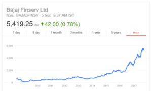 Bajaj finserv share price