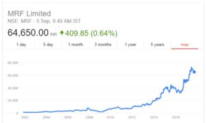 mrf share price
