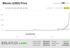 Bitcoin मूल्य चार्ट