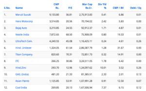 debt free companies in India large cap