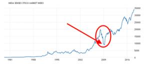 Sensex last 30 years