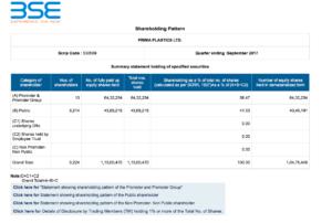 prima plastics shareholding pattern bse