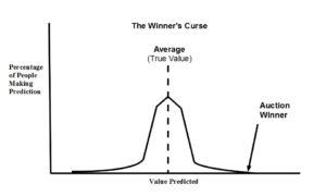 winner's curse graph