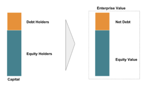 Enterprise Value and Equity Value 2