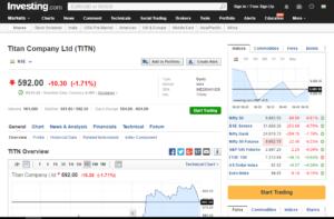 investing market