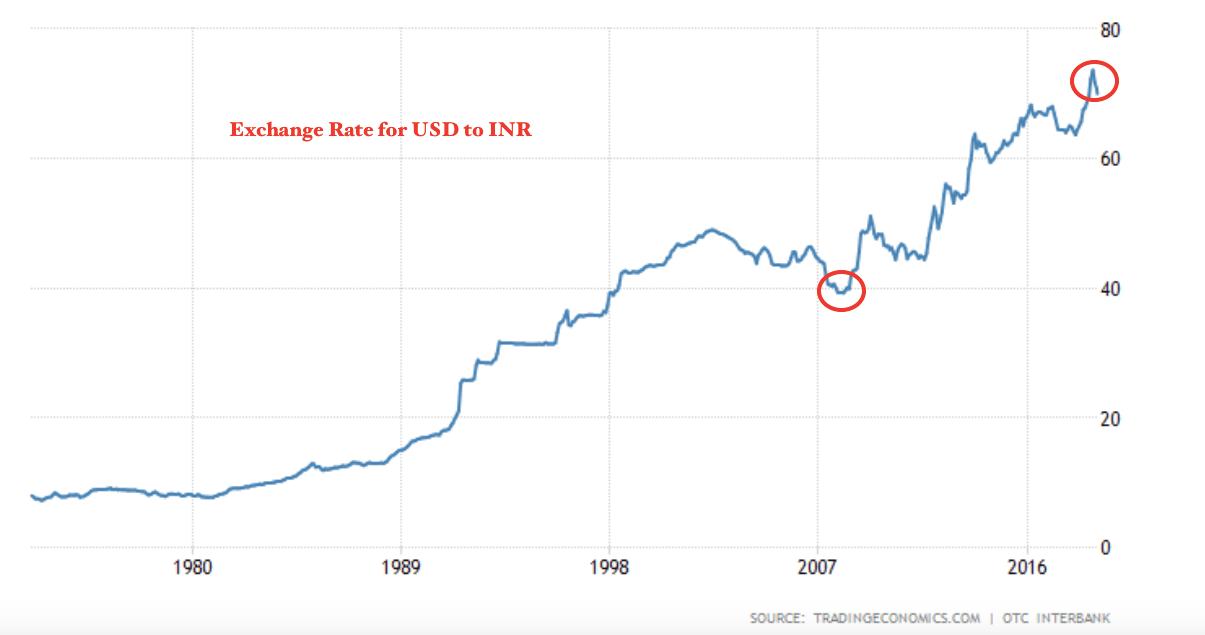 Exchange rate inr per dollar