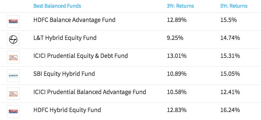 best balanced mutual fund by groww