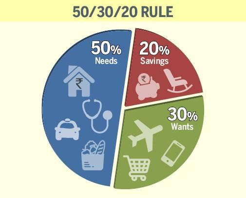 आपको 50 / 20 / 30 बजट को कितना बचाना चाहिए