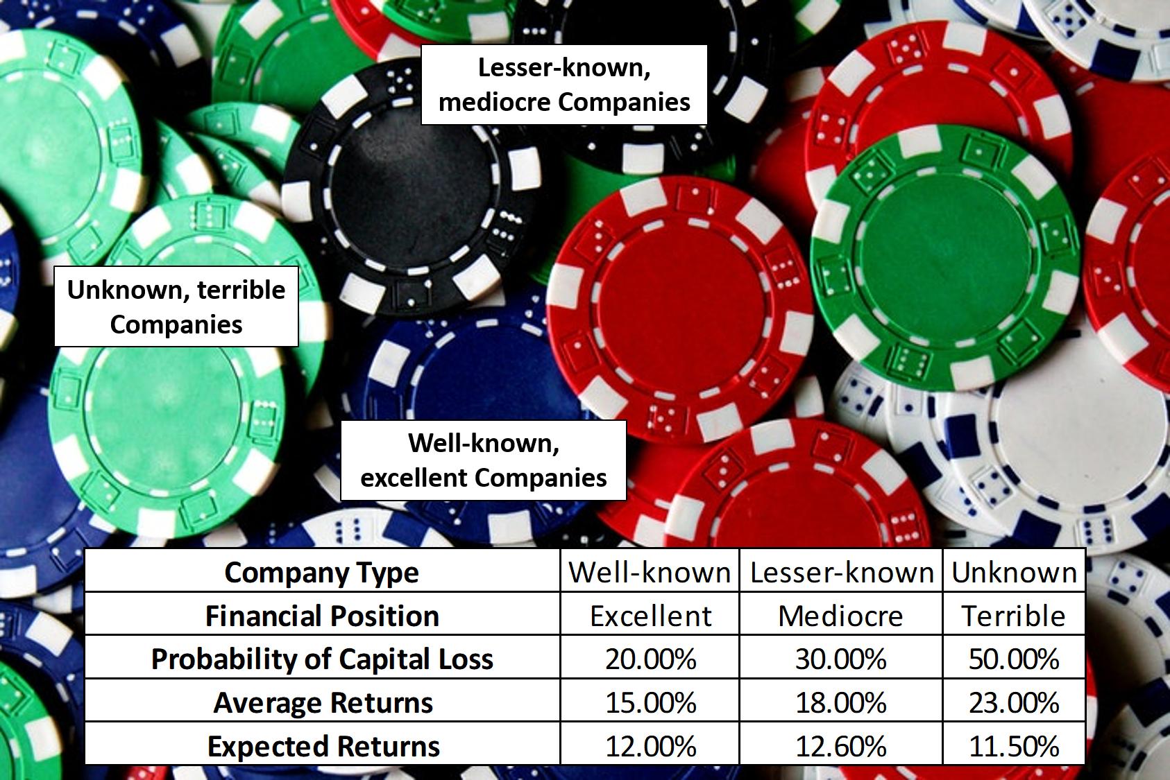 Investment Basics - Learn smart investing